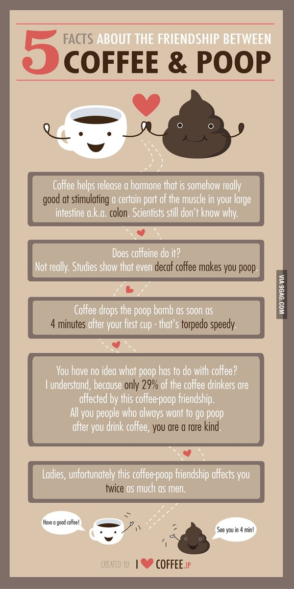 facts about coffee drinkers